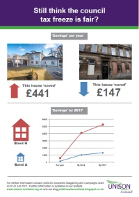 Council Tax Freeze Infographic